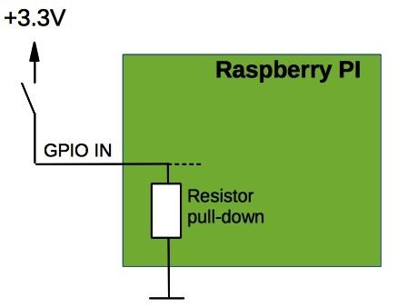 Utilisation du GPIO avec Wiringpi-python - /dev/tbo